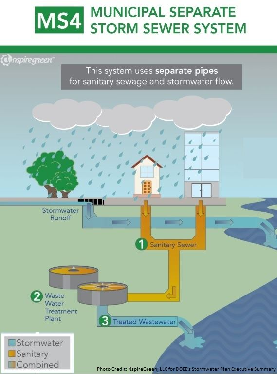 MS4 stormwater flow chart